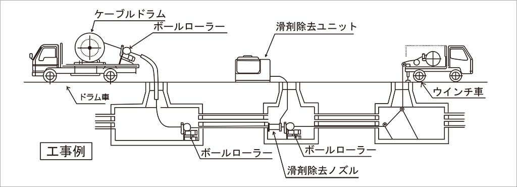 電動ボールローラーを使用したケーブル敷設例